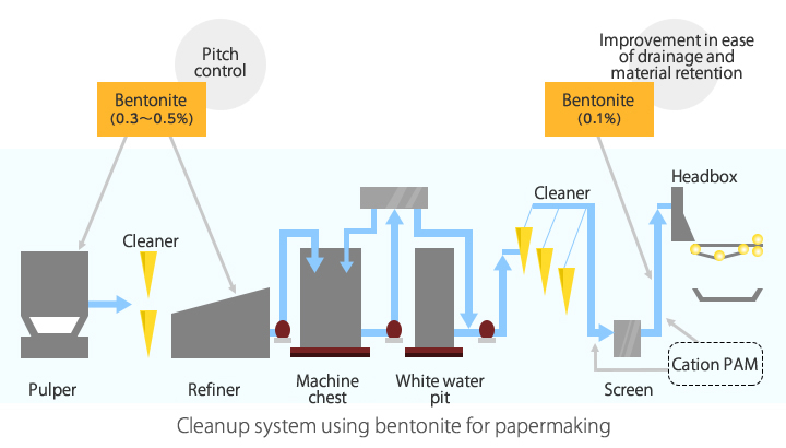 Cleanup system using bentonite for papermaking