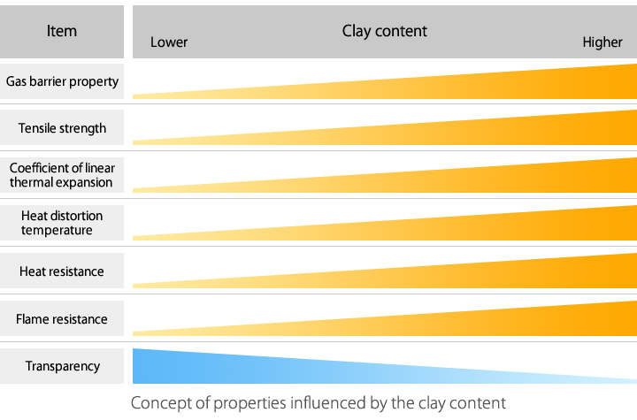 Concept of properties influenced by the clay content